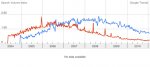 Google Trends InvisionFree vs ForumFree